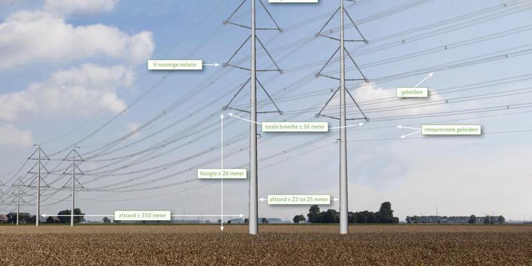 Een voorbeeld van de nieuwe masten zoals die tussen Eemshaven en Vierverlaten komen in de 380 KV hoogspanningsverbinding.