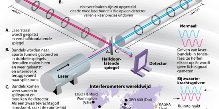 Bevestiging: zwaartekrachtgolven gevonden