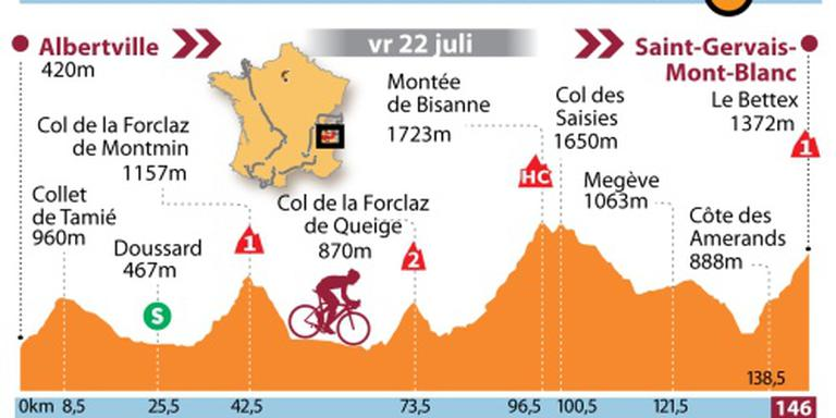 Peloton op weg naar Mont Blanc