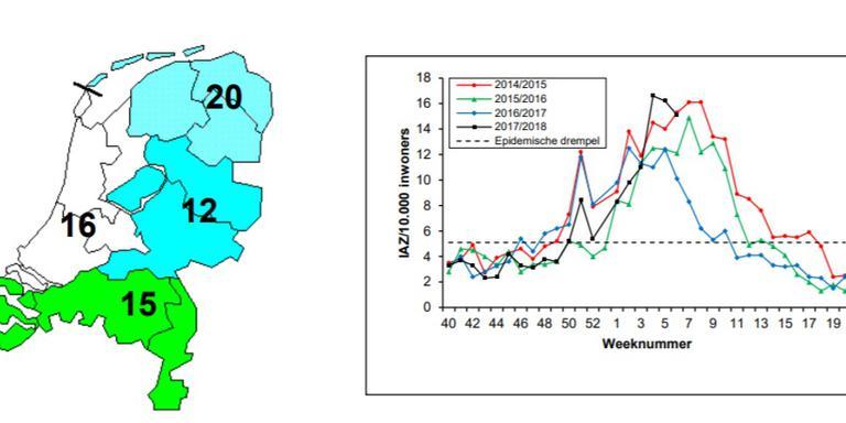 De drie noordelijke provincies worden nog het meest geteisterd door de griep.