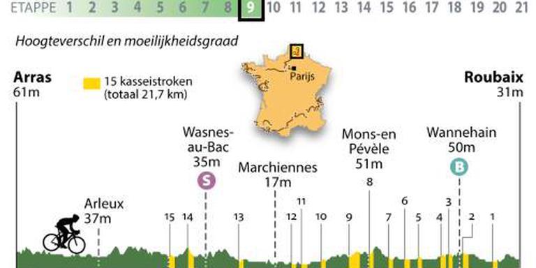Peloton in Tour op weg naar Roubaix