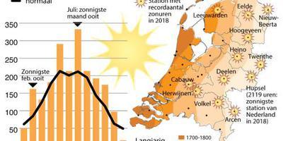 2018 is zonnigste jaar ooit