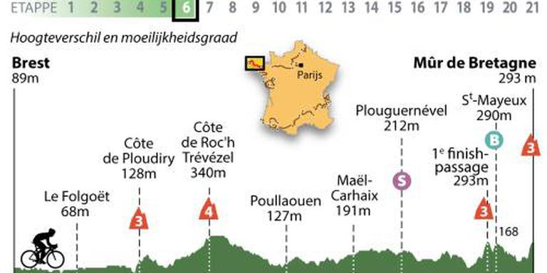 Peloton op weg naar Bretonse muur