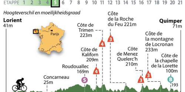 Heuvelachtige rit voor renners in Tour