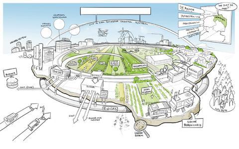 Een schets van circulaire landbouw.