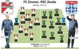 Voorbeschouwing FC Emmen - PEC Zwolle: Witte rook rondom Luka Adzic, Paul Gladon moet het veld ruimen