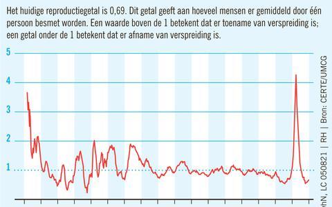 Het reproductiegetal voor Noord-Nederland. Bron: Certe/UMCG