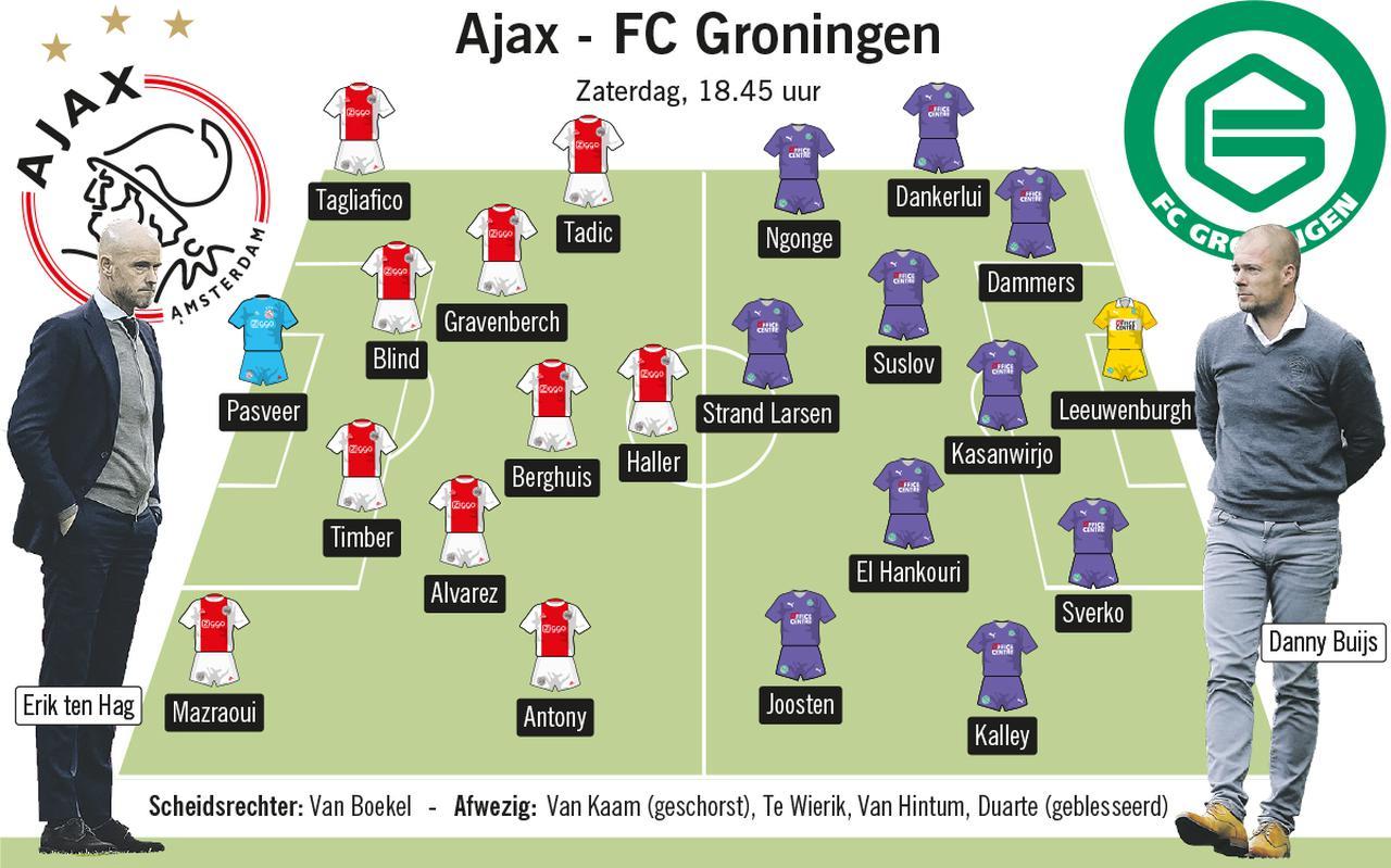 Ajax - FC Groningen