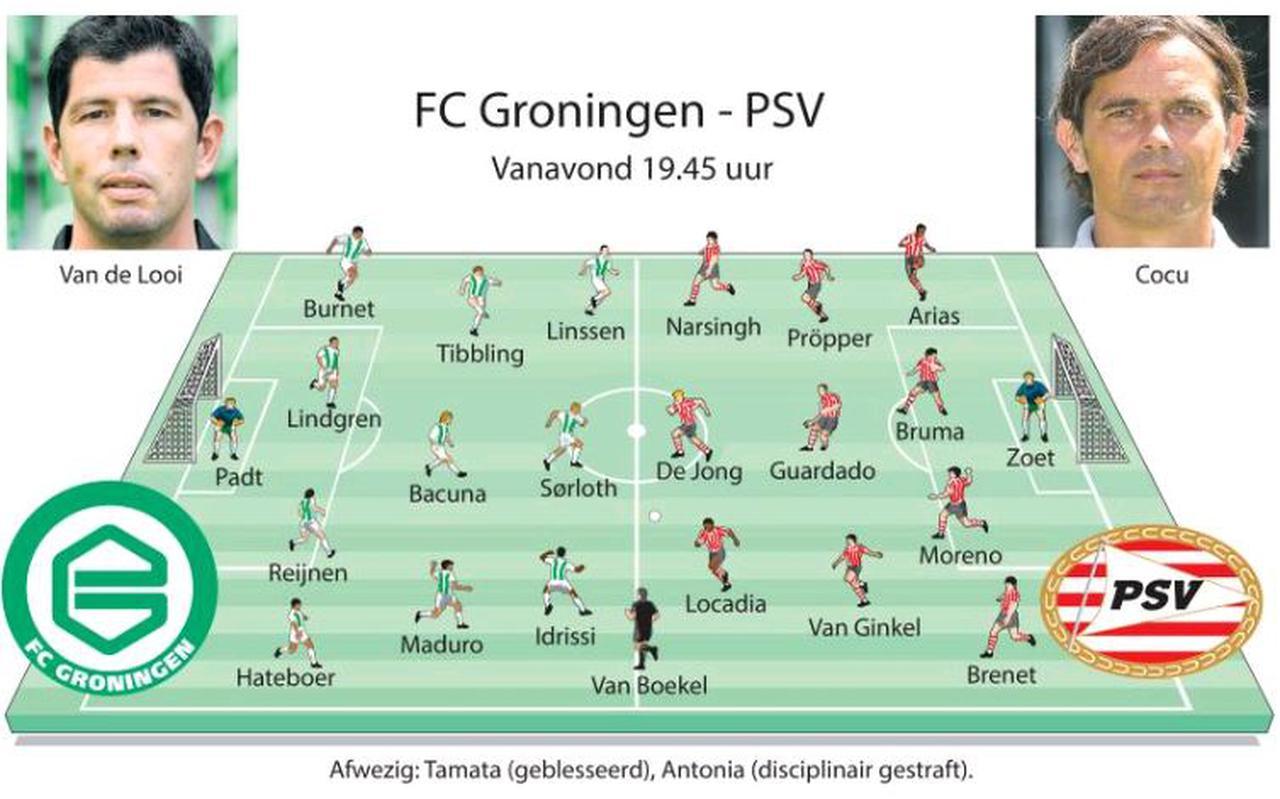 Opstelling FC Groningen tegen PSV