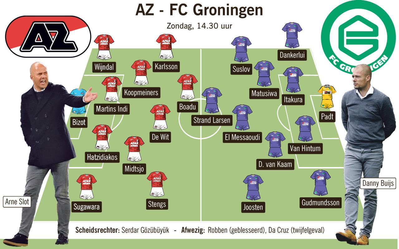 AZ-FC Groningen: de opstellingen