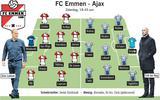 Opstelling FC Emmen - Ajax
