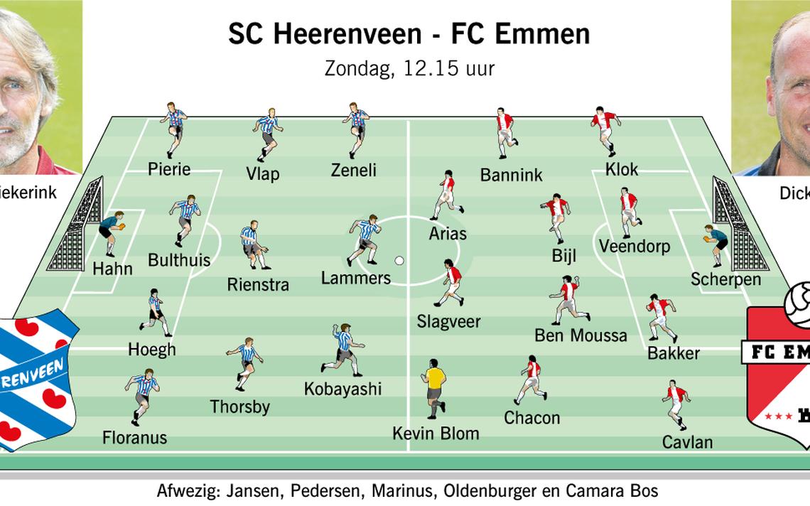 fadc9344795 FC Emmen-SC Heerenveen vooraf: Pedersen, Jansen en Marinus ontbreken -  Sport - DVHN.nl